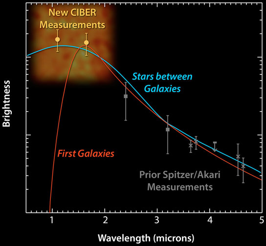 NASA CIBER Rocket Redefines What Astronomers Think of as Galaxies