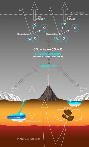NASA Explains Loss of Carbon in Martian Atmosphere