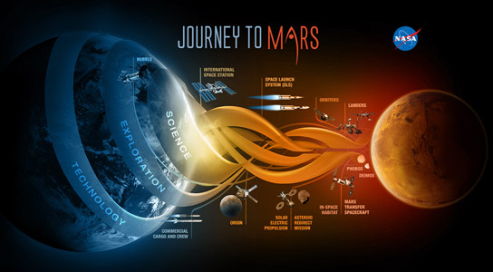 NASA Prepares to Send Humans to Mars