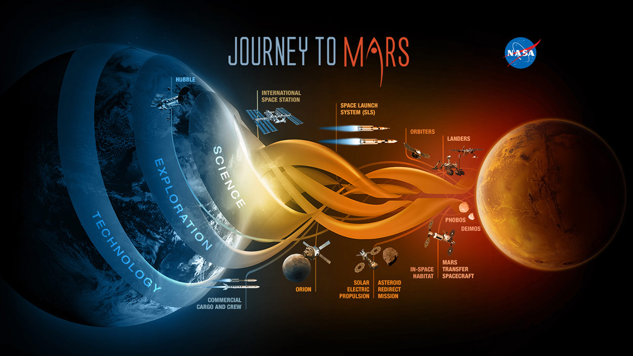NASA Prepares for Orion Flight Test and the Journey to Mars