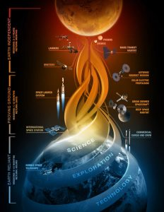 NASA Releases Plan Outlining Next Steps in the Journey to Mars