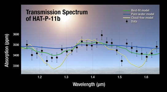 NASA Reveals Clear Skies and Water Vapor on Exoplanet