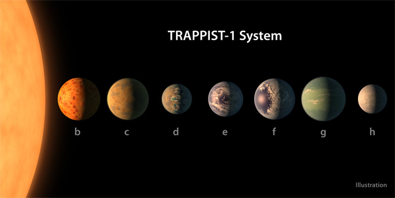 NASA Reveals Largest Batch of Habitable-Zone Planets