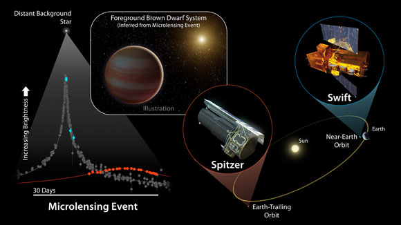 NASA Space Telescopes Pinpoint Brown Dwarf