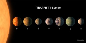 NASA Telescope Reveals Largest Batch of Habitable-Zone Planets Around Single Star