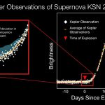 NASA Views Early Moments of Baby Supernovae