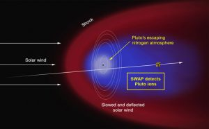 NASA's New Horizons Discovers Atmospheric Ions Behind Pluto
