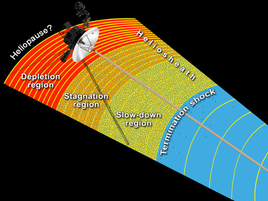 NASAs Voyager 1 Close to Entering Interstellar Space