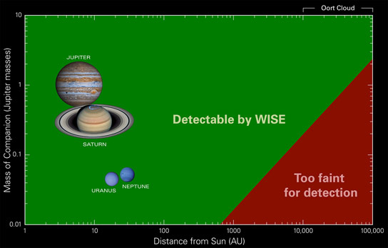 NASAs WISE Searches for Planet X