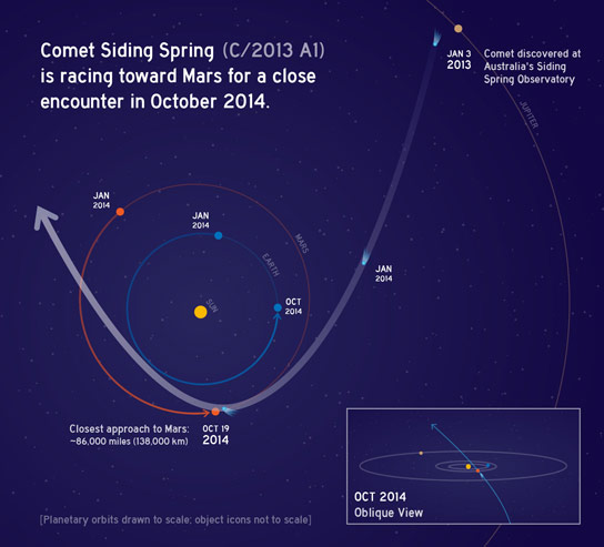 NEOWISE Views Comet C2013 A1