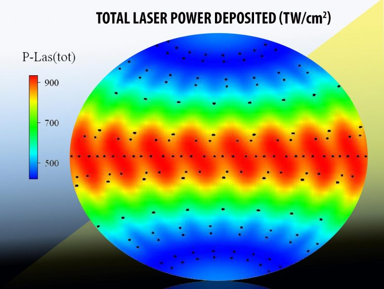 NIF Experiment Laser Power
