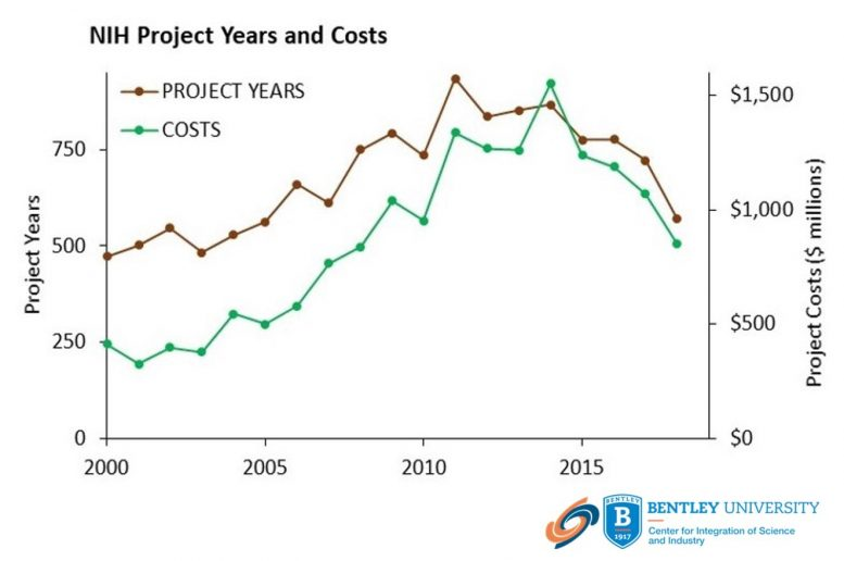 NIH Project Years and Costs