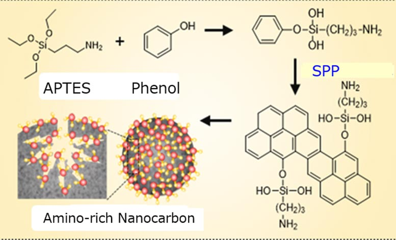 Nanocarbon Adsorbent Synthesis Process