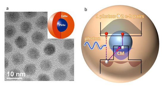 Nanoengineering Boosts Carrier Multiplication in Quantum Dots
