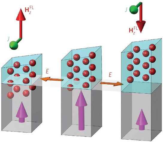 Nanoscale Structure Could Yield Higher Performance Memory
