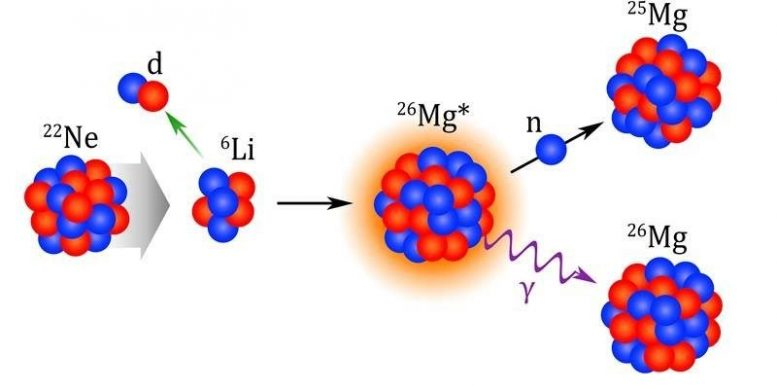 Neon Captures Alpha-Particle To Create Magnesium-26