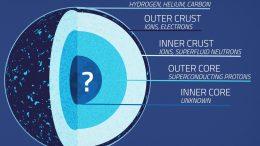 Neutron Star Layers