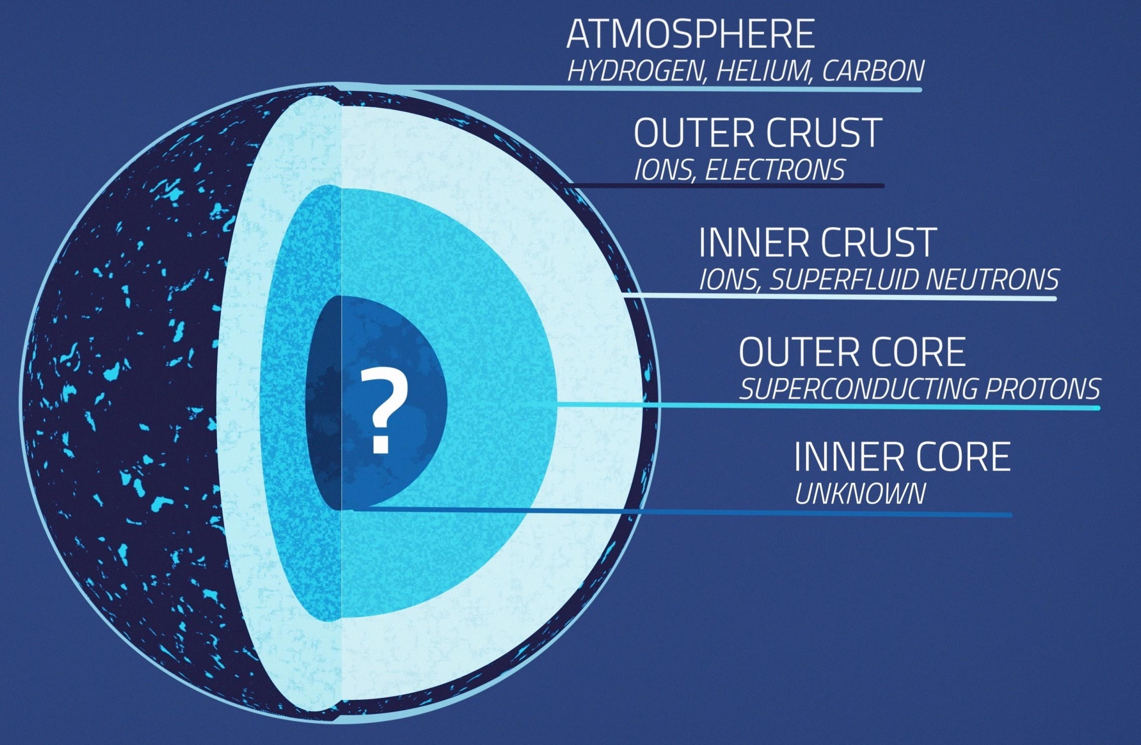 NASA's NICER Tests Matter's Limits – Probes the Squeezability of Neutron Stars
