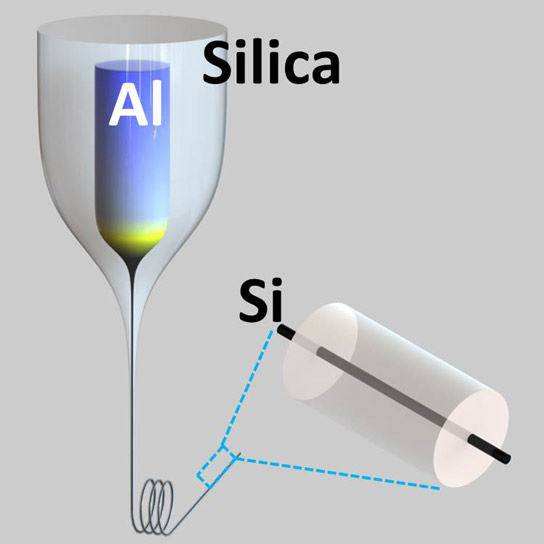 New Approach Could Enable Low-Cost Silicon Devices in Fibers