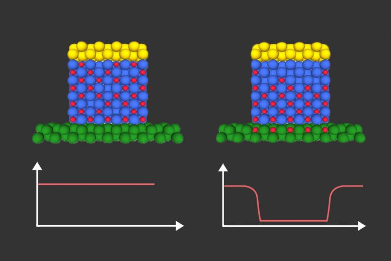 New Approach to Controlling Magnetism Opens Route to Ultra Low Power Microchips