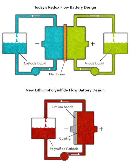 New Battery Design Could Help Solar and Wind Energy Power the Grid