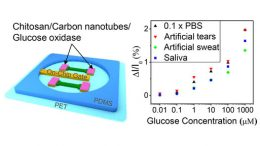 New Biosensor to Monitor Glucose Levels in Sweat