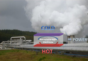 New Carbon Netural Thermocell Could Harvest Waste Heat