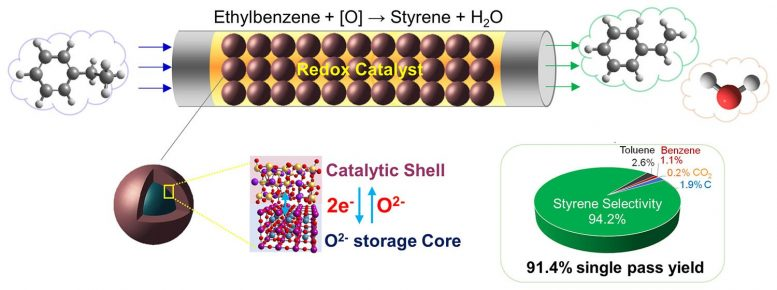 New Catalyst Styrene Manufacturing