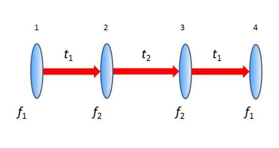 New Cloaking Device Uses Ordinary Lenses to Hide Objects