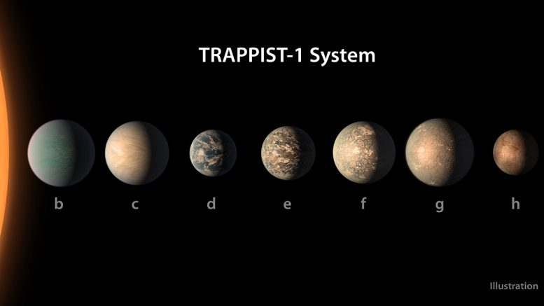 New Clues About TRAPPIST-1 Planet Compositions