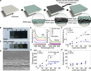 New Conductive Coating May Unlock Biometric and Wearable Technology of the Future