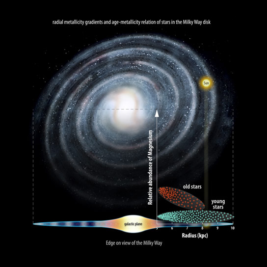 New Data Show Milky Way May Have Formed Inside Out