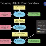 New Data from NASAs Kepler Mission