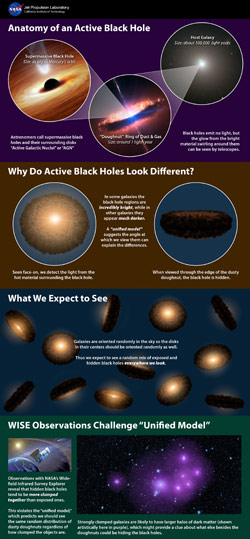 New Data from WISE Conflicts with Black Hole Unified Model