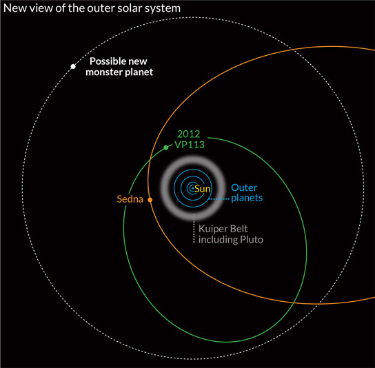 New Dwarf Planet 2012-VP113 Helps Redefine Solar Systems Edge