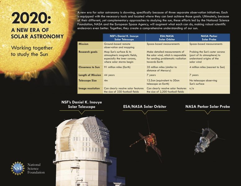 New Era Solar Astronomy