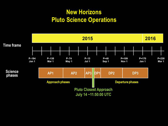 New Horizons Begins Pluto Encounter