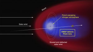 New Horizons Discovers Atmospheric Ions Behind Pluto