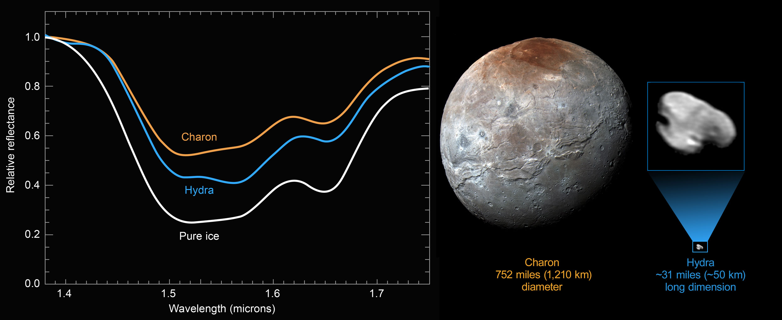 New Horizons Reveals a Distinct Water-Ice Signature on the Surface ...