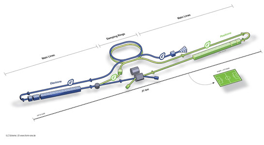 New International Linear Collider Ready for Construction