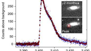 K2 Mission Discovers a New Kind of Supernova