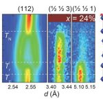 New Magnetic Phase in Iron Based Superconductors Discovered