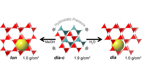New Material State Counterintuitive to Laws of Physics