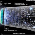 New Research Challenges the Cosmological Model