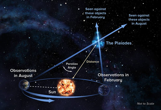 New Research Settles Controversy Over Distance to Pleiades
