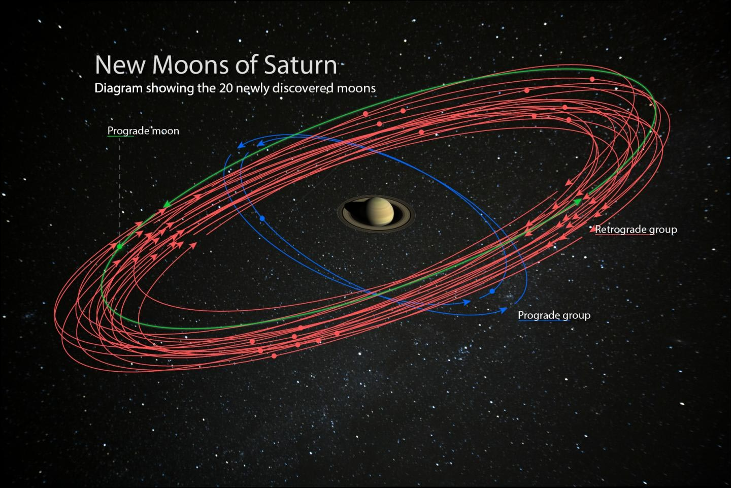 Image result for 20 new moons orbiting Saturn