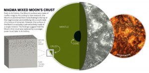 New Study Shows Moon's Crust Underwent Resurfacing After Forming from Magma Ocean