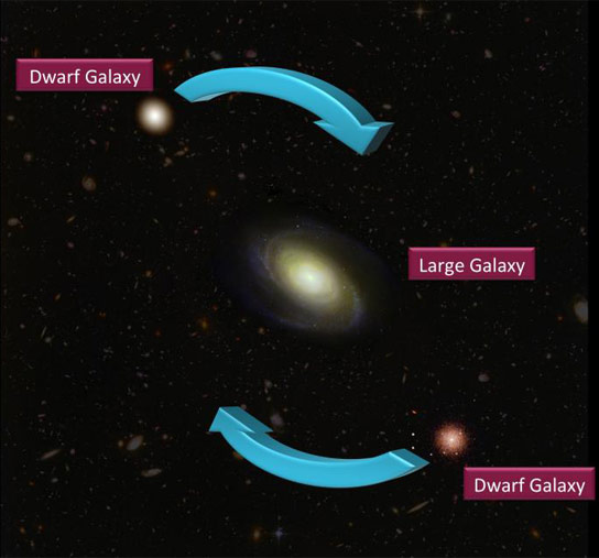 New Study on Dwarf Galaxies May Force a Cosmic Rethink