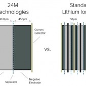 New Technique Cuts Lithium-Ion Battery Cost in Half