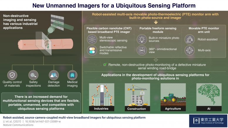 New Unmanned Imagers for a Ubiquitous Sensing Platform